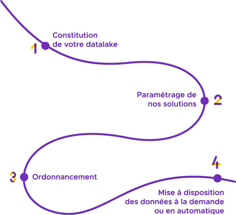 Étapes d'un projet type de la Data Factory